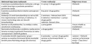 Lokalne zajednice u Centralnoj Srbiji protiv rodno zasnovanog nasilja